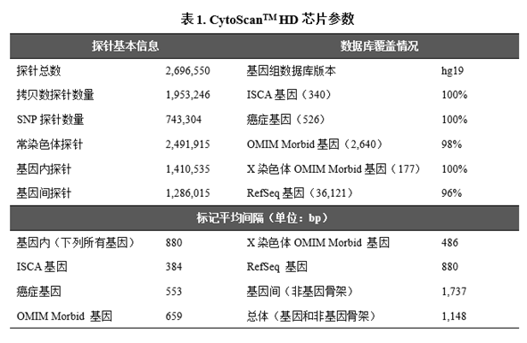 Affymetrix CytoScanHD 芯片技术原理